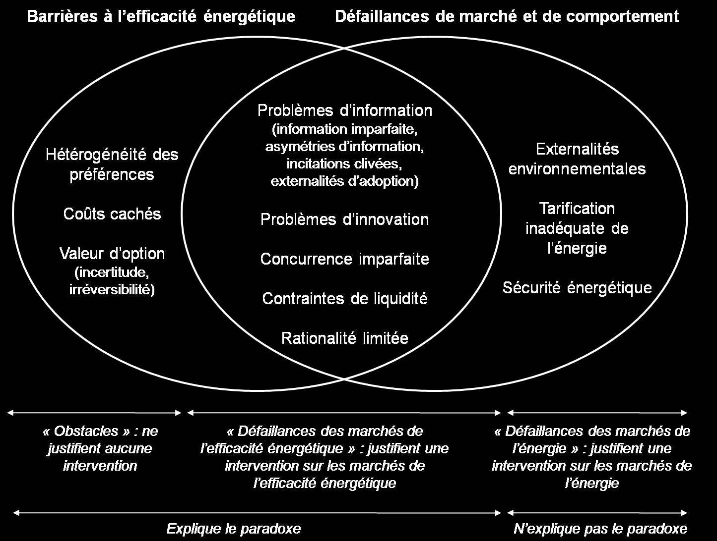 d équipements technologiquement matures, et s attachent essentiellement à évaluer la direction et le taux du progrès technologique par rapport à une référence optimale : The diffusion of economically