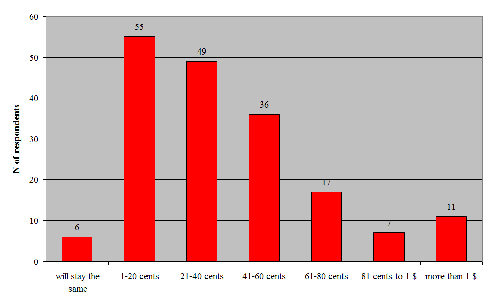Figure 6.2: Estimated change of fuel prices cases. Overall, a sixth of the respondents felt they could not answer the question. And it is likely that some of those who answered guessed.