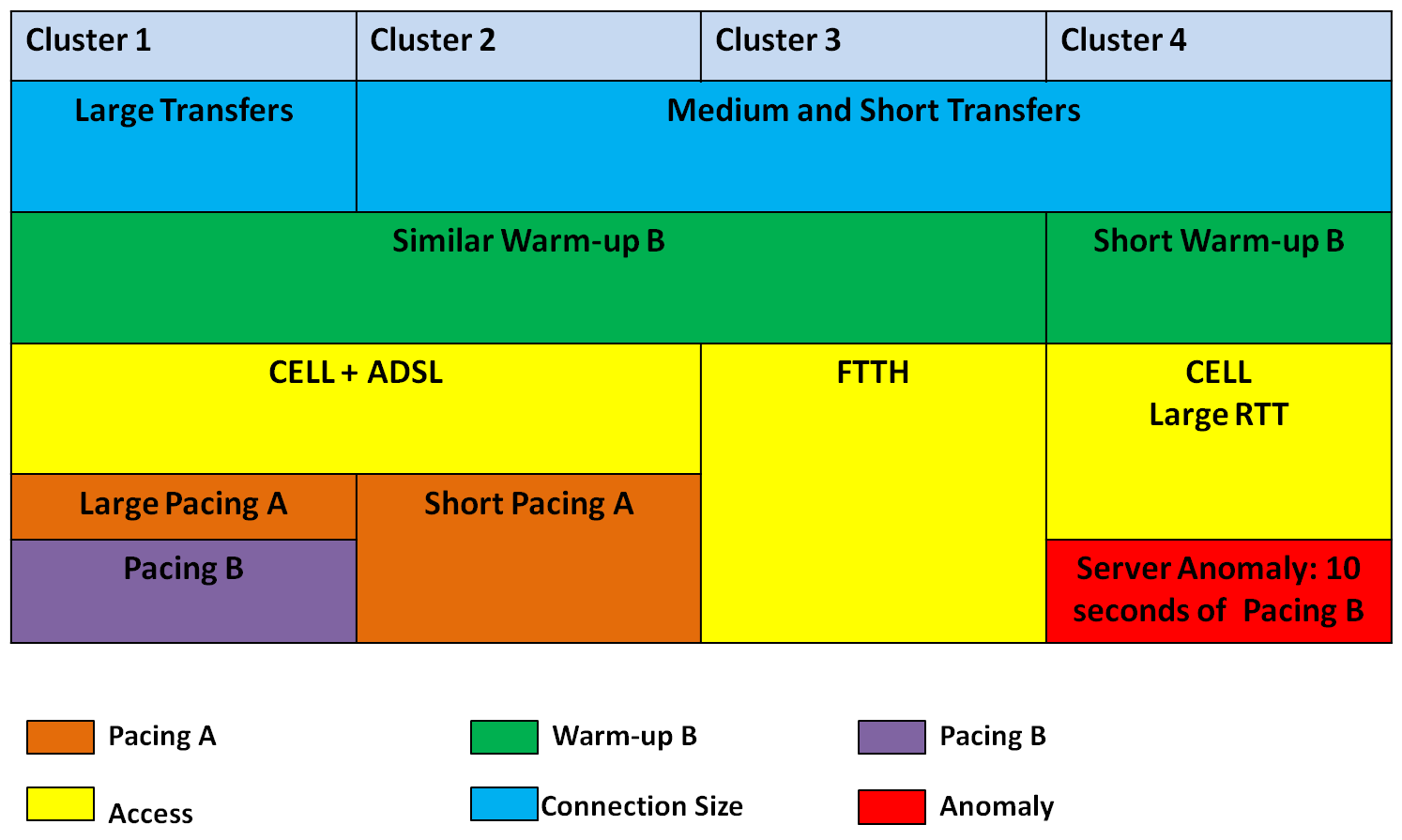 52 B. DATA TIME BREAK-DOWN FOR MAIL AND WEBMAIL TRAFFIC to FTTH connections, while cluster corresponds to Cellular connections with largest RTTs.