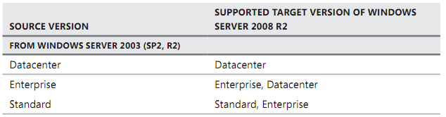 Mise à jour vers Windows Server 2008