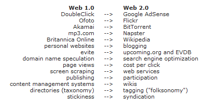Exemples Web 2.0 http://www.oreilly.