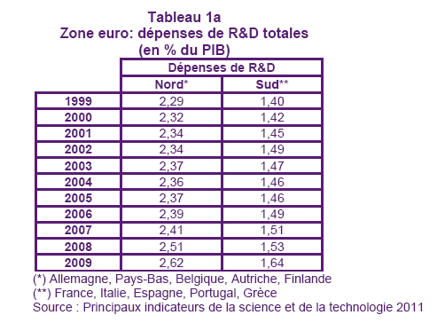 Zone euro : Dépenses de R & D totales (en % du PIB) Source :