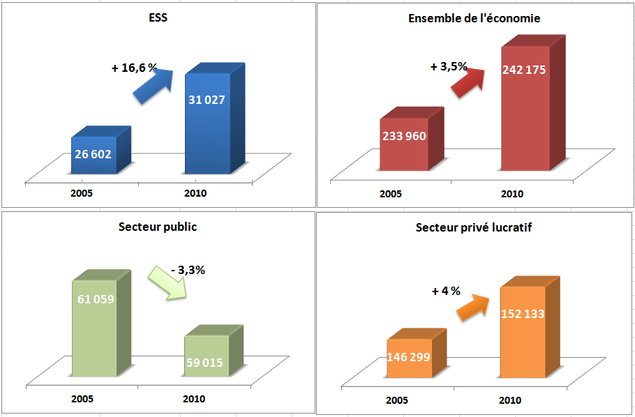 2) Evolution des effectifs entre 2005 et 2010 Effectifs 2005 2010 Evolution 2005/2010 Evolution en% Associations 20 984 24 822 3 838 18,3% Coopératives 3 271 3 404 133 4,1% Mutuelles 2 235 2 596 361