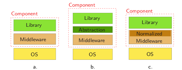 Figure 1 Architecture classique de composants 1 G en om3 : Building middleware-independent robotic components 1.