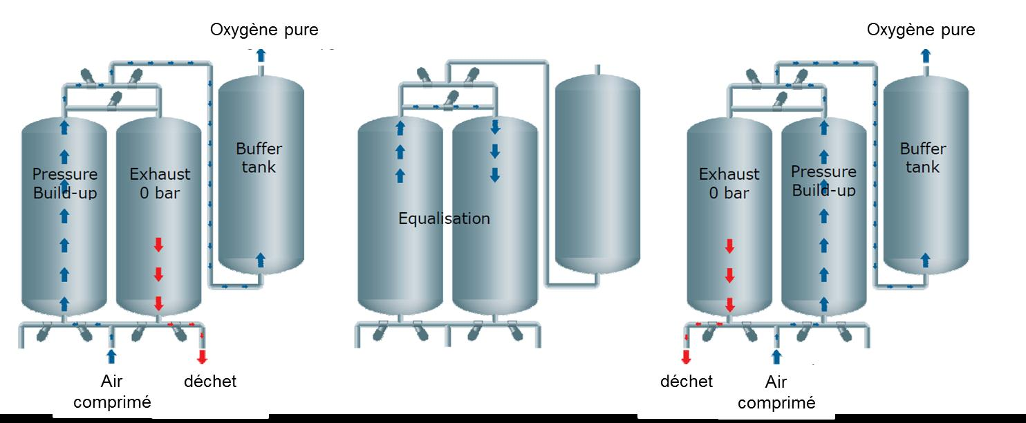 Ozone: production PSA (pressure swing adsorption) production sur place