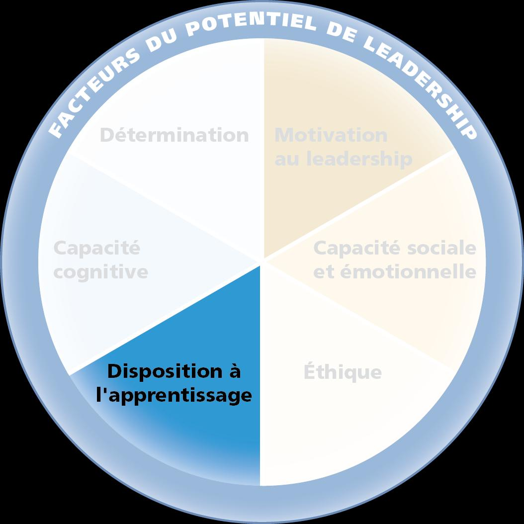 Dispositions à l'apprentissage :