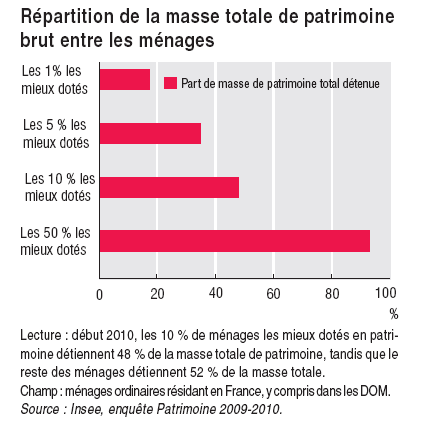 Répartition de la masse totale de