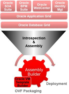Oracle Virtual Assembly Builder Package d applications complexes et Multi-Tiers Dev/Test Environment Assembly = Appliances (VM