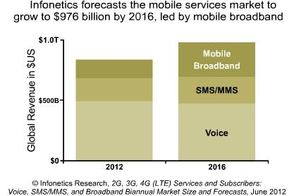 Monde Infonetics Research planifie une émergence importante des services de connexion mobiles (Mobile broadband service, ou encore wireless Internet access).