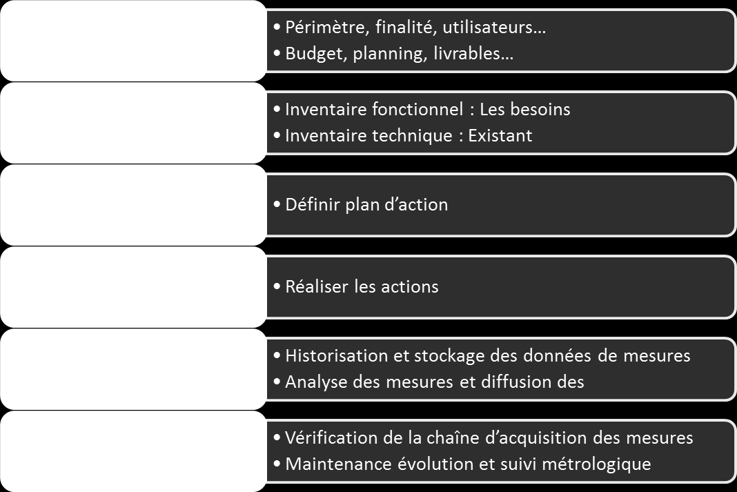 Etapes plan de mesurage L'intelligence
