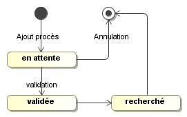 RDVS Figure9 : Diagramme d état de transition d un RDV PROCES