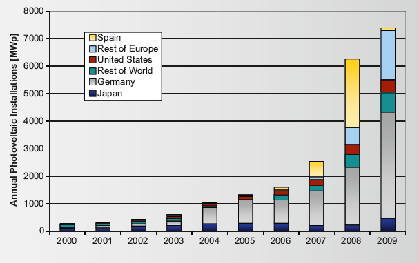 PV Status report 2010 http://www.eurosfaire.prd.