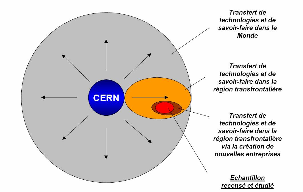 Focus CERN TT and transfer of know how in the