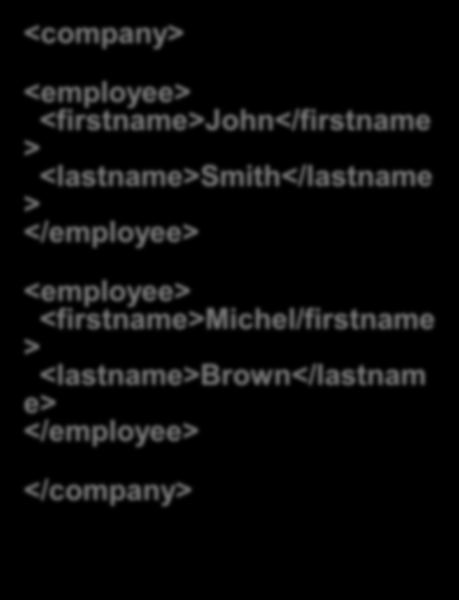 Arborescence de la collection XML(1) <company> <employee> <firstname>john</firstname > <lastname>smith</lastname > </employee>