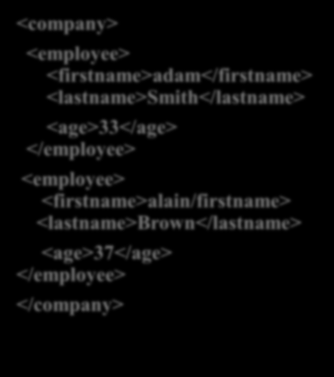 Arborescence de la collection XML(2) <company> <employee> <firstname>adam</firstname> <lastname>smith</lastname> <age>33</age> </employee>