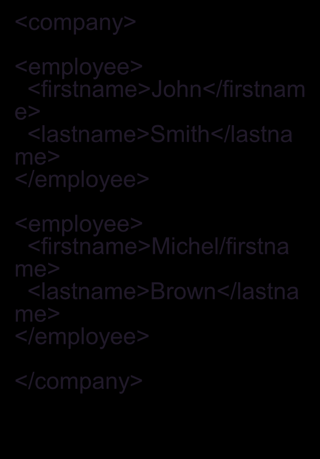 Exemple XML/XSD <company> <employee> <firstname>john</firstnam e> <lastname>smith</lastna me> </employee> <employee> <firstname>michel/firstna me> <lastname>brown</lastna me> </employee> </company>