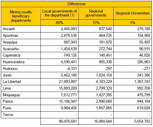 Box 10 Discrepancies in mining royalties transferred to regional governments in Peru (2010) Table 10.