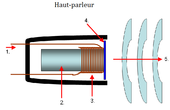 http://upload.wikimedia.org/wikipedia/commons/0/02/mic-dynamic.png Schéma du microphone dynamique : 1.Onde sonore, 2.Membrane, 3.Bobine mobile, 4.Aimant, 5.