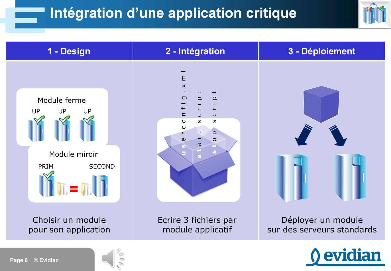 Transitions / Advance Slide / After 02:37 => pour un passage automatique au slide suivant Regardons maintenant le processus d intégration d une application critique dans SafeKit.