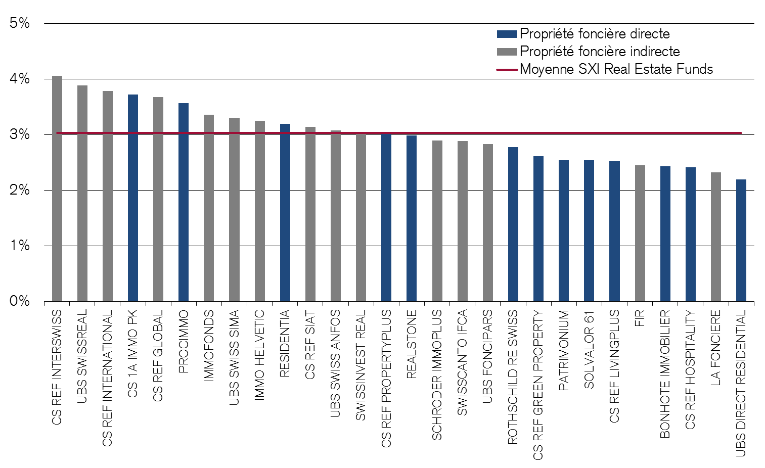 Rendement sur distribution des fonds immobiliers suisses Distribution brute par part en % du cours du marché Les indications de performance ne tiennent pas compte des commissions et frais prélevés