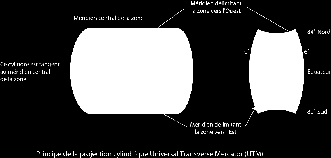 Les projections Exemples de projections Projections cylindriques (ex.