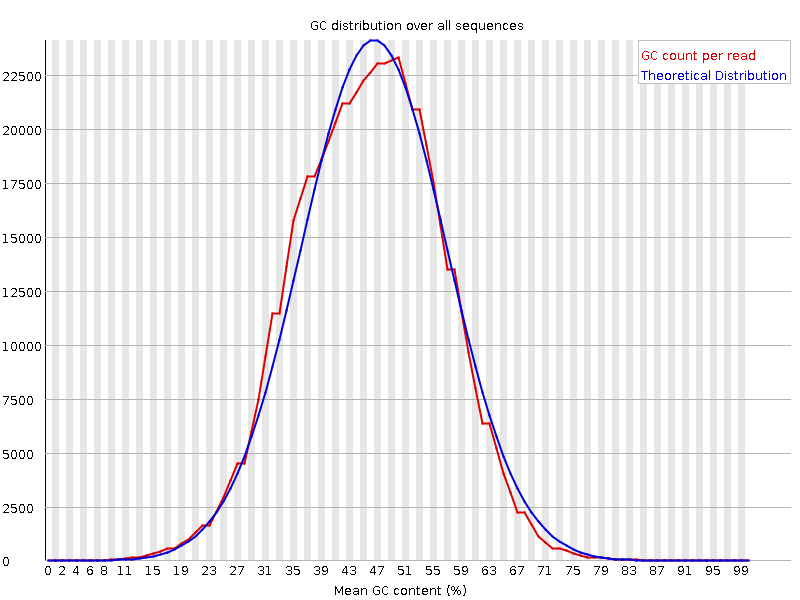 Per Sequence GC Content X = mean GC content Y = nb sequence Compute a normal distribution (blue) Plot raw data
