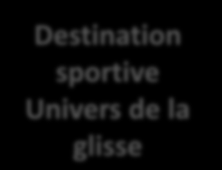 Positionnement : le Pays Basque La destination de référence de l Atlantique La culture Glisse & sport Destination mode, branchée et shopping La culture Basque comme modérateur du développement