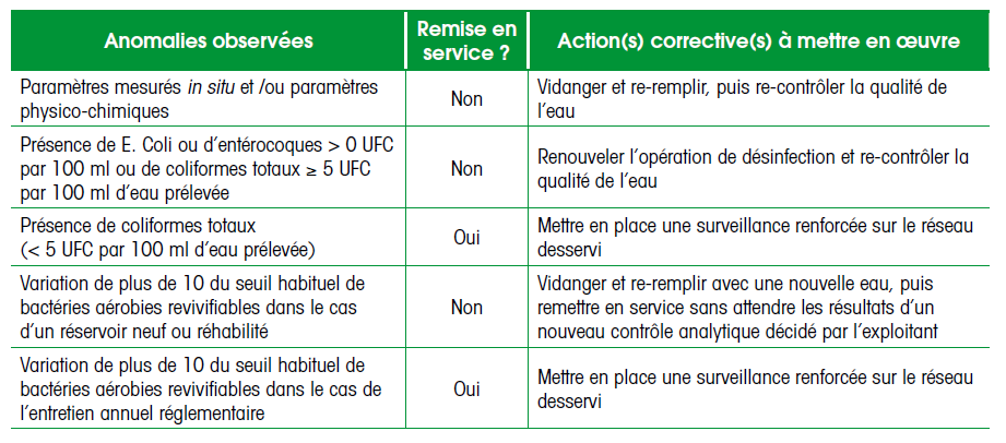Anomalies: actions correctives 32 Points d attention Conditions de stagnation trop longues Bactéries