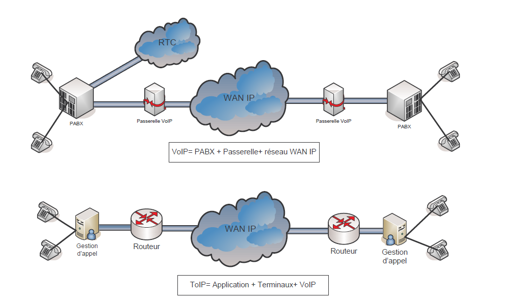 différence voip toip