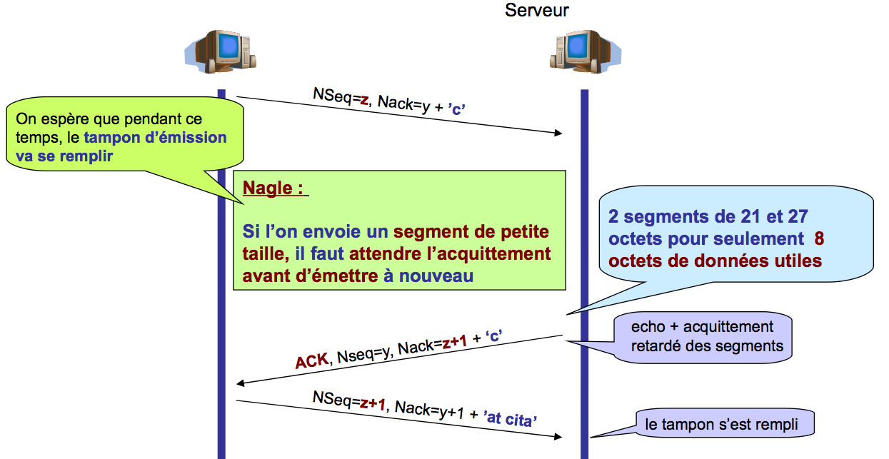 Limitation du traffic Communication RTO, RTT, optimisations Algorithme de