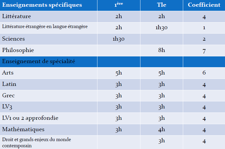Coefficients du bac L: