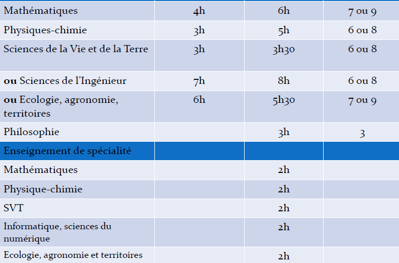 Coefficients du bac S:
