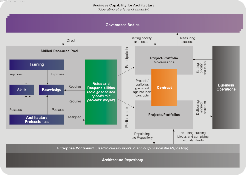 Architecture capability framework : comment