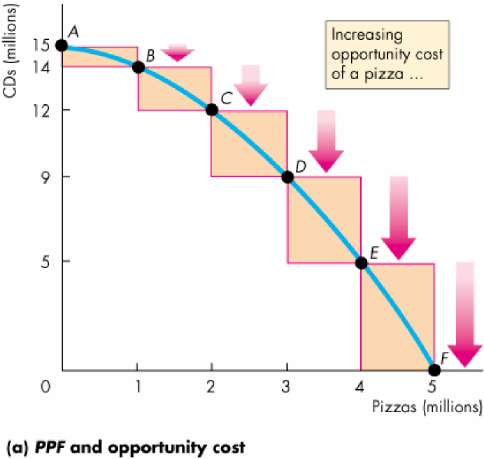 Utilisation Efficiente des Ressources La Figure illustre bien la notion du coût marginal de pizza.
