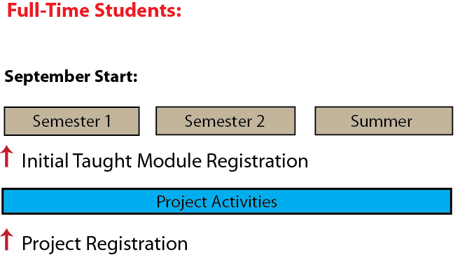Programme Structure MASTERS 8 Modules +Project Full Time Recommandé 4 Modules par Semester Temps partiel Recommandé 2 Modules per Semester Le Masters s