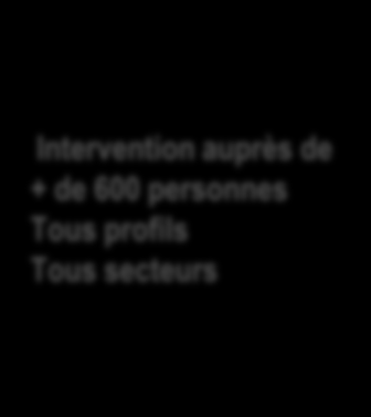 Méta-coaching Hypnose Ericksonienne Ennéagramme Neuro Sémantique Génie personnel Coaching intuitif Communication positive Licence sciences de l éducation A partir des 200 méthodes apprises, j en ai