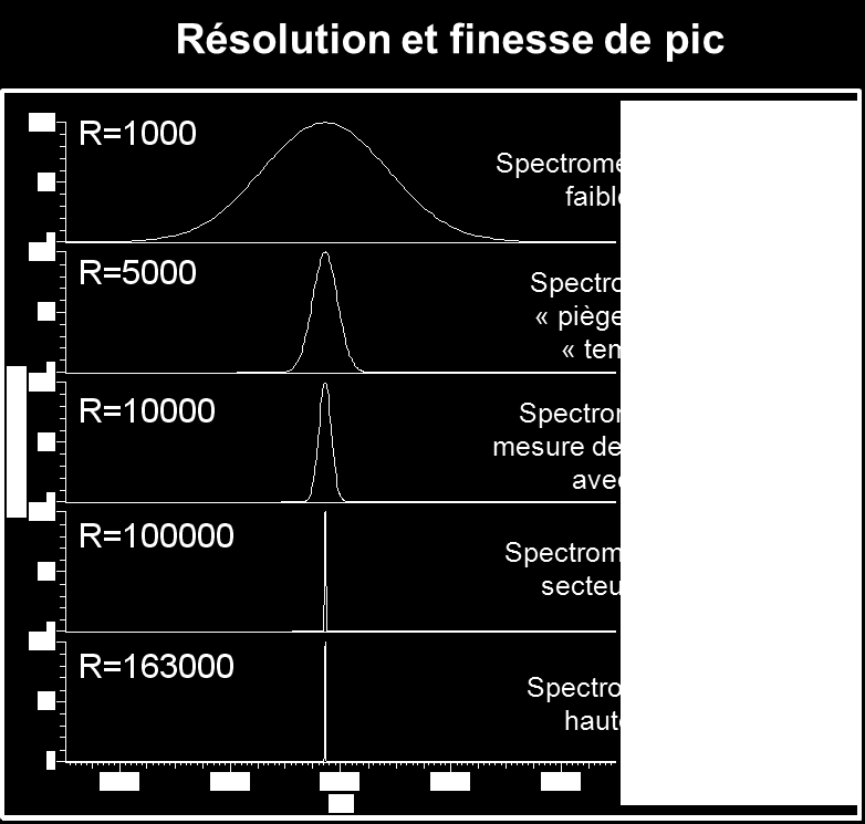 SPECTROMETRIE DE MASSE HAUTE RESOLUTION (Instrumentation Orbitrap)