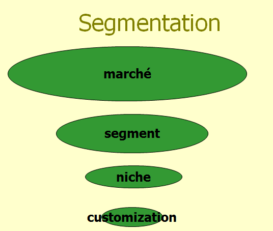 1.1. Segmenter Marketing de masse : production de masse car marché relativement homogène Marketing