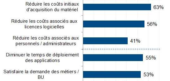 Constat 2: Les facteurs d adoption du passage au cloud http://www.zdnet.