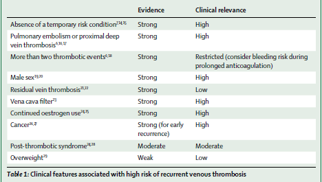 Clinical features associated with high risk of