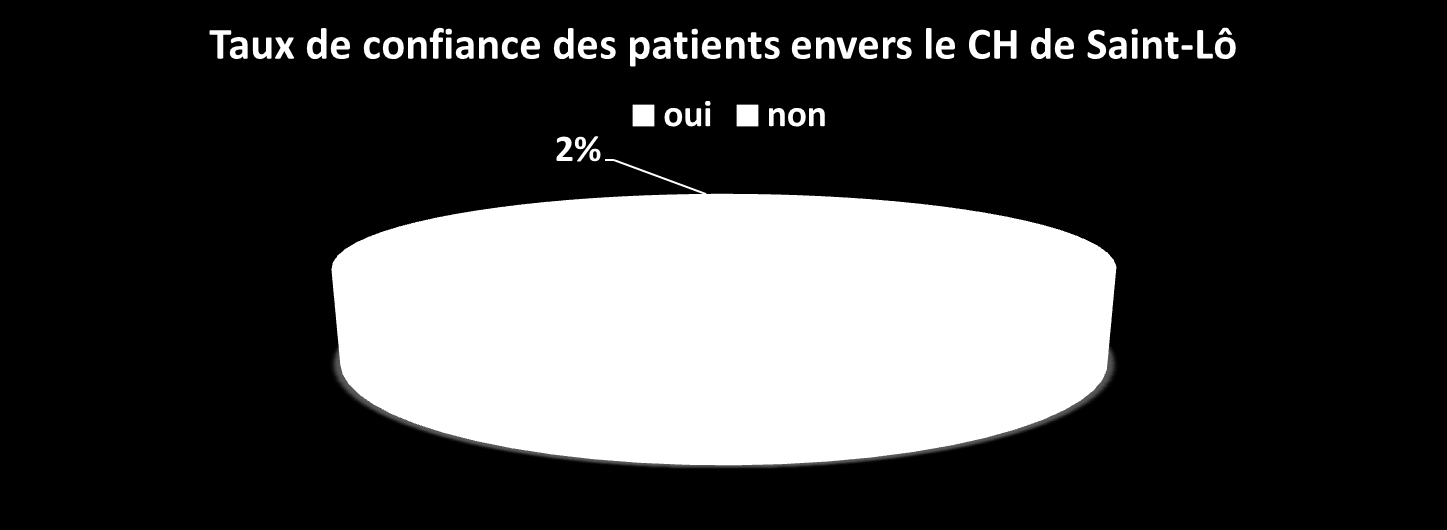 EVALUATION DE LA SATISFACTION DES PATIENTS Le Centre Hospitalier de Saint-Lô évalue annuellement la satisfaction des