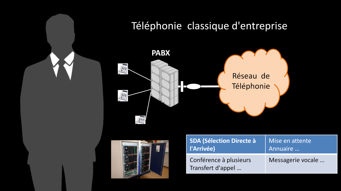 Pour écouler leurs communications téléphoniques, les entreprises de moyenne ou grande taille utilisent des commutateurs privés nommés PABX (Private Automatic Branch exchange).