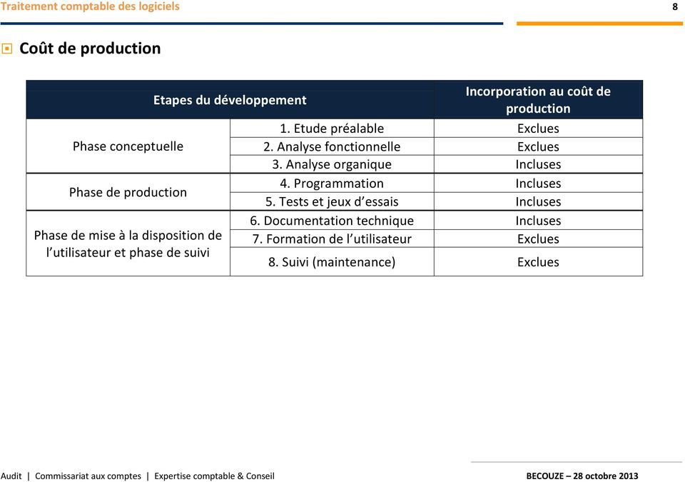 Analyse organique Incluses Phase de production 4. Programmation Incluses 5.