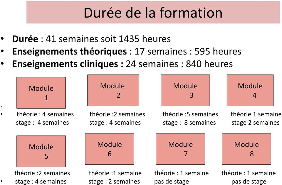 semaines théorie 1 semaine stage : 4 semaines stage : 4 semaines stage : 8 semaines stage 2 semaines Module 5 Module 6 Module 7
