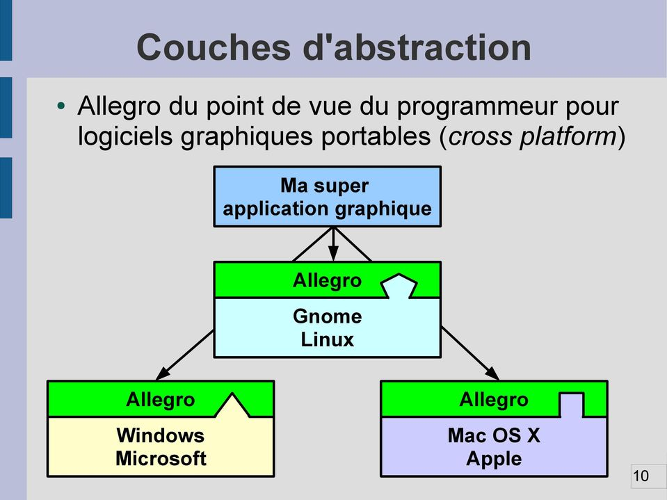 (cross platform) Ma super application graphique