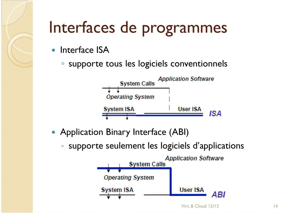 Application Binary Interface (ABI) supporte