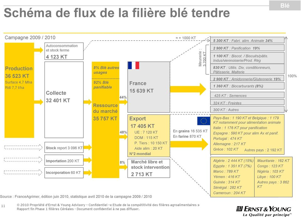 Rég Production 36 523 KT Surface 4,7 Mha Rdt 7,7 t/ha Collecte 32 401 KT Stock report 3 096 KT 8% Blé autres usages 92% Blé panifiable Ressource du marché 35 757 KT 44% 48% France 15 639 KT Export 17