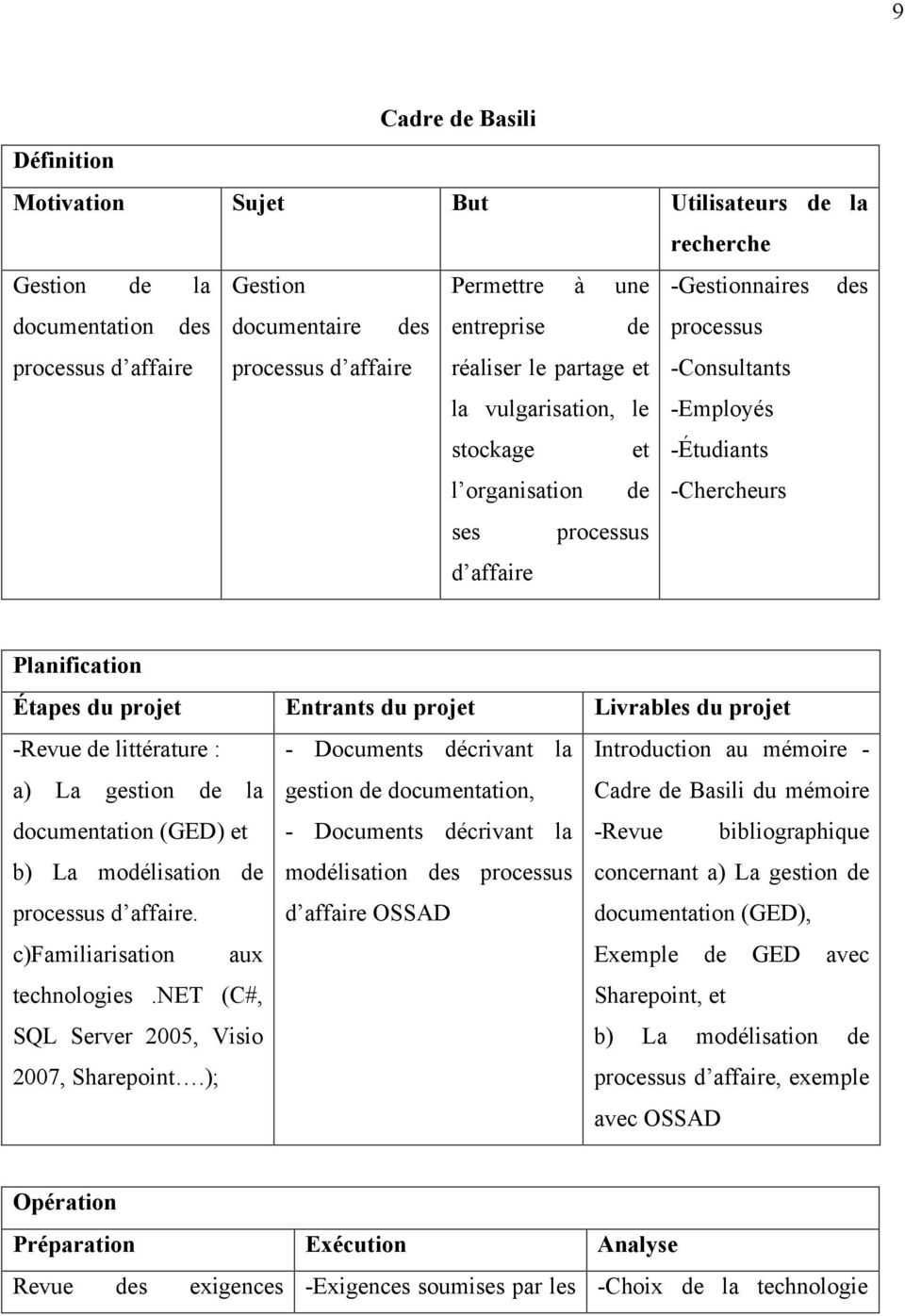 Étapes du projet Entrants du projet Livrables du projet -Revue de littérature : - Documents décrivant la Introduction au mémoire - a) La gestion de la gestion de documentation, Cadre de Basili du
