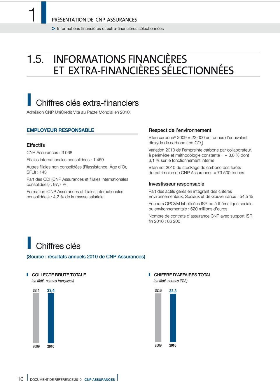 EMPLOYEUR RESPONSABLE Effectifs CNP Assurances : 3 068 Filiales internationales consolidées : 1 469 Autres filiales non consolidées (Filassistance, Âge d Or, SFLI) : 143 Part des CDI (CNP Assurances