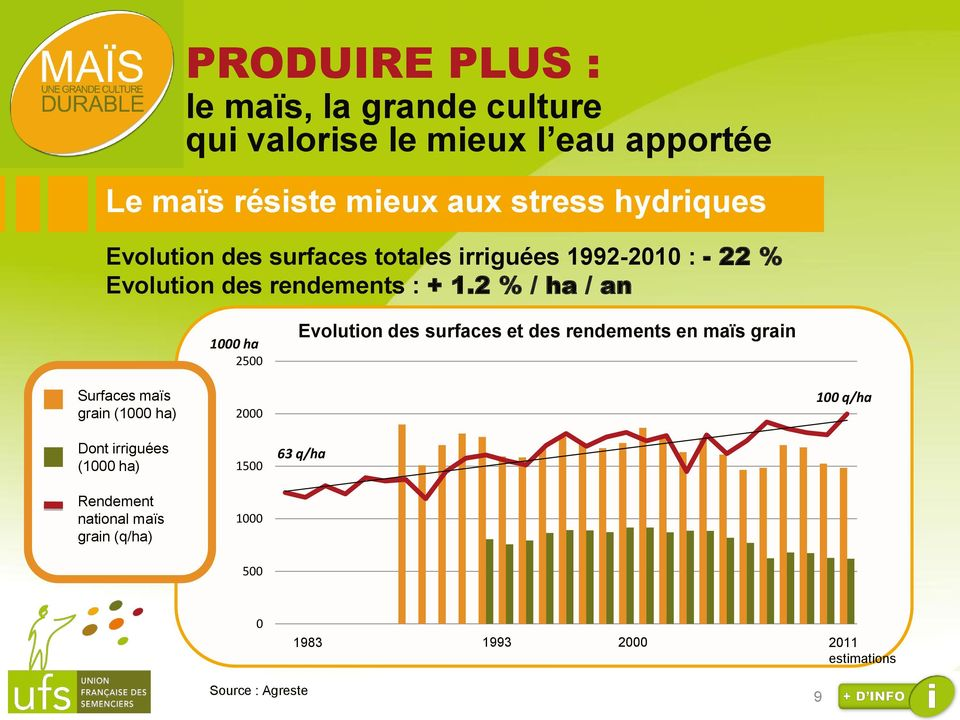 2 % / ha / an 1000 ha 2500 Evolution des surfaces et des rendements en maïs grain Surfaces maïs grain (1000 ha) 2000